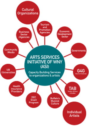 Arts Services Initiatives of WNY